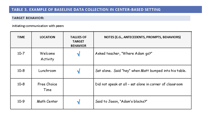 naturalistic intervention example of baseline data collection in a center based setting